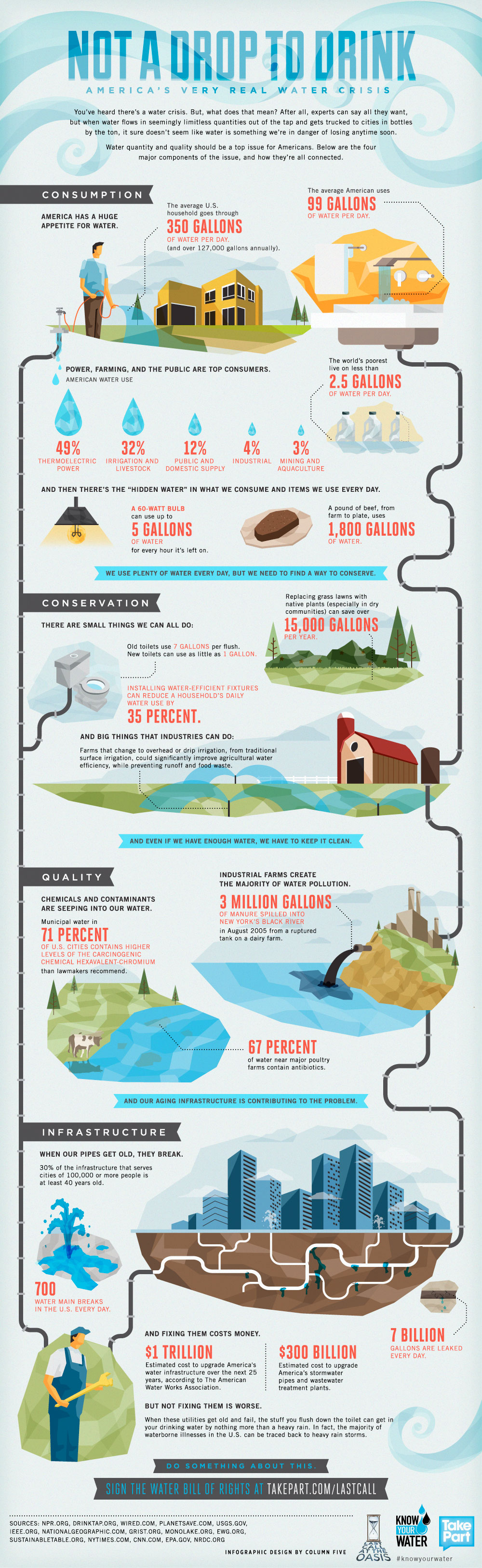 Water_Conservation_Not-a-Drop-to-Drink-Infographic