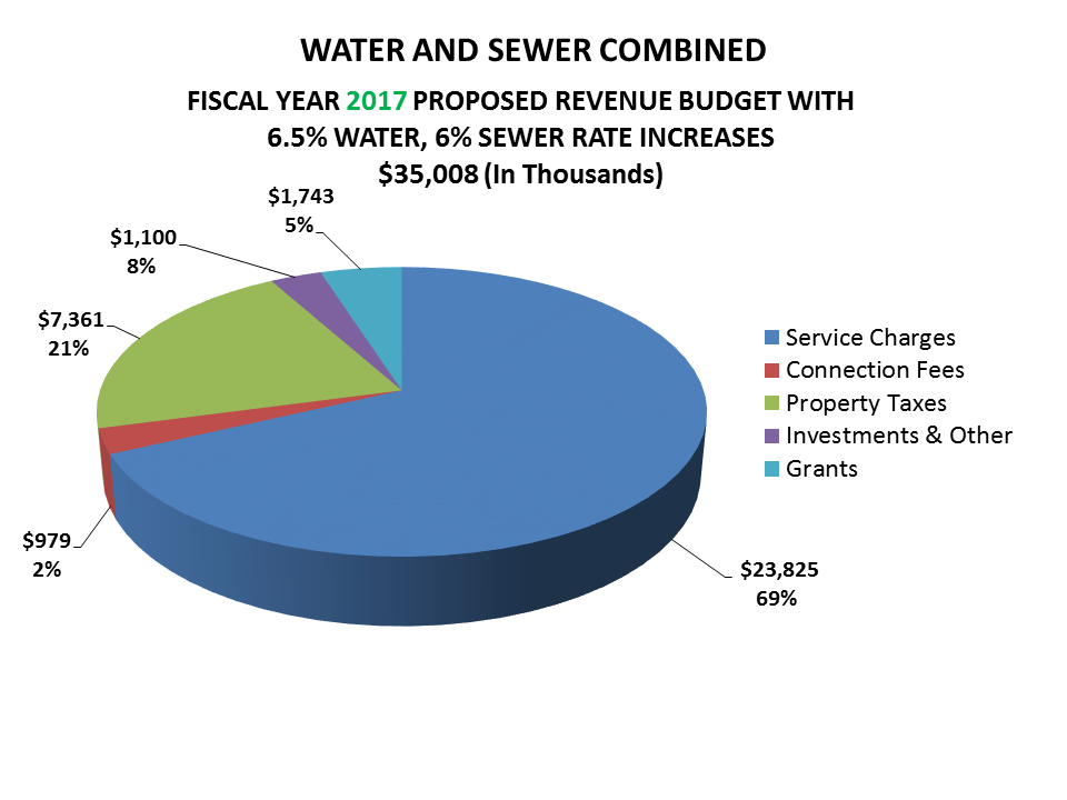 Graph showing revenue budget of $35,008,000, with 69 percent from service charges, 21 percent from property taxes, 8 percent from investments and other sources, 5 percent from grants, and 2 percent from connection fees.