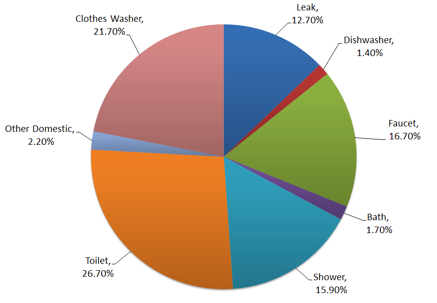 Graph showing where most water is used, with a majority coming from toilets, washing clothes, showering, and leakages.