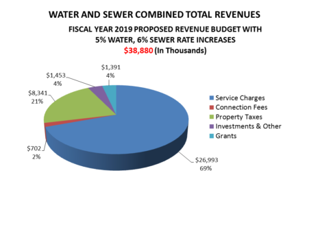Water and Sewer Combined Total Revenues. Fiscal Year 2019 Proposed Revenue Budget with 5% water, 6% Sewer Rate Increases $38,880 (in thousands). A pie chart is displayed which breaks down charges.